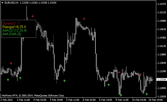 The Forex Scalping Indicator