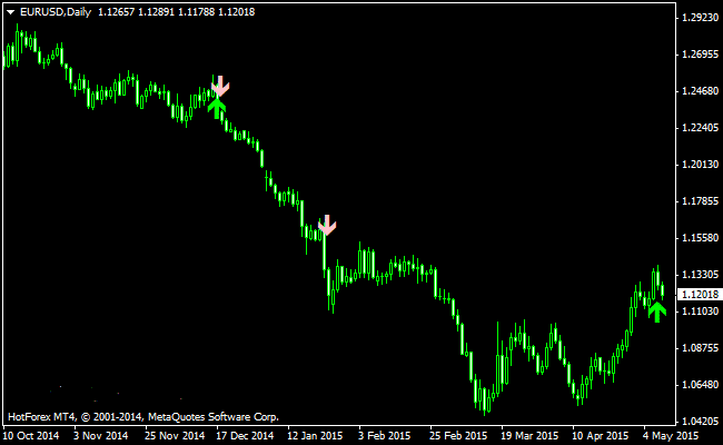 The Price Action Buy and Sell Signals Forex Indicator