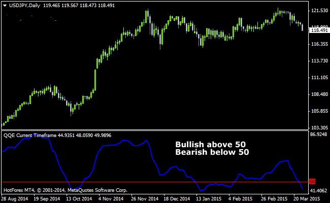 The QQE Forex Trading Oscillator Indicator