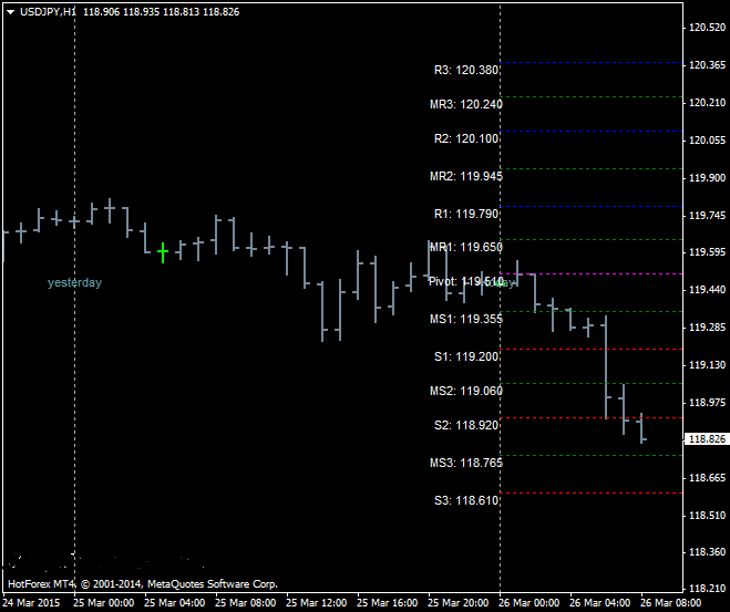 The SDX-Tz Pivot Point Forex Indicator