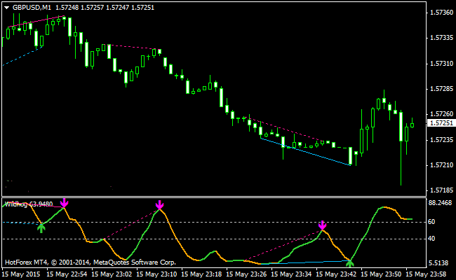 The Wildhog NRP Divergence Forex Indicator