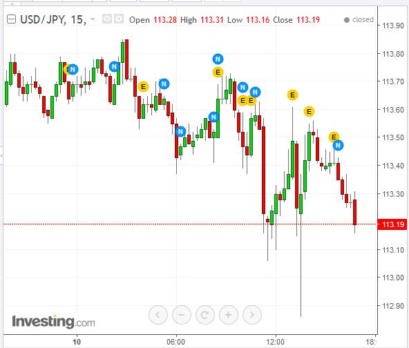 USD/JPY 15 Min