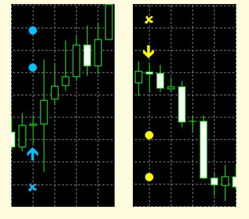 SetForget Pattern Profit Indicator