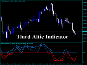 Forex Third Altic Indicator