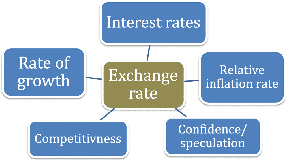 The Factors That Affect the Foreign Exchange Rates