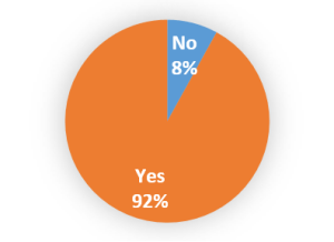 Petition pie chart