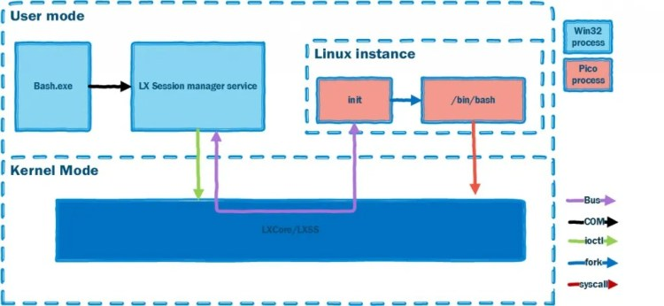 subsistema-windows-linux