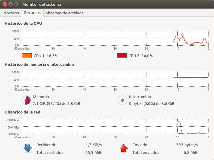 y así es el consumo con 10 pestañas abiertas en Ubuntu 14.04