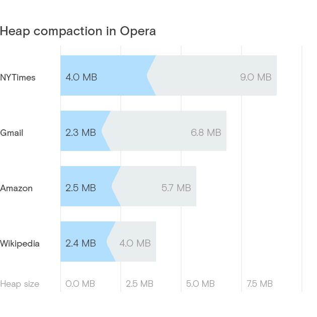 Heap-compaction-opera