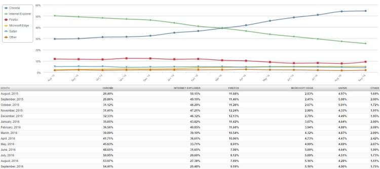 Crecimiento constante de Google Chrome (Net Marketshare)
