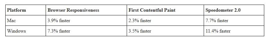mejoras en carga de webs google chrome 85