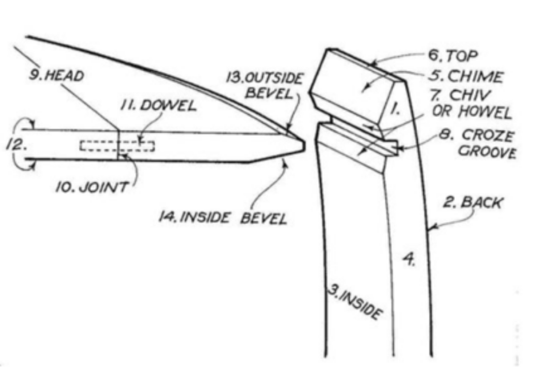 Diagram of the Chime, Chiv, Howel, and Croze