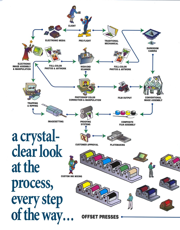 Blake Publishing Press Diagram