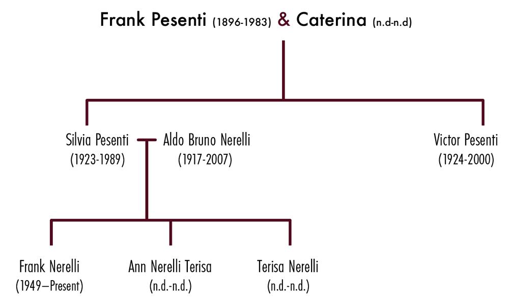Partial Pesenti Family Tree