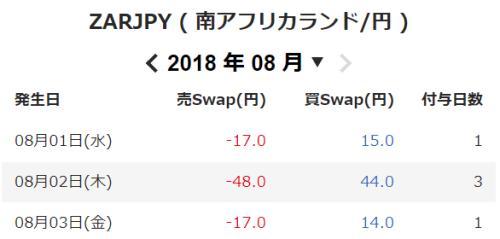 ZARJPY ( 南アフリカランド円 )