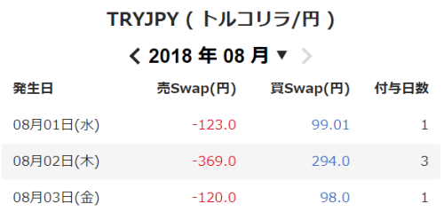 TRYJPY ( トルコリラ円 )