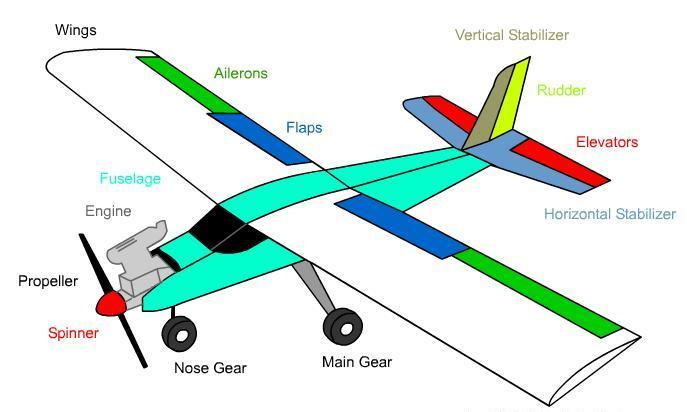 Know The Outside Of Your Aircraft