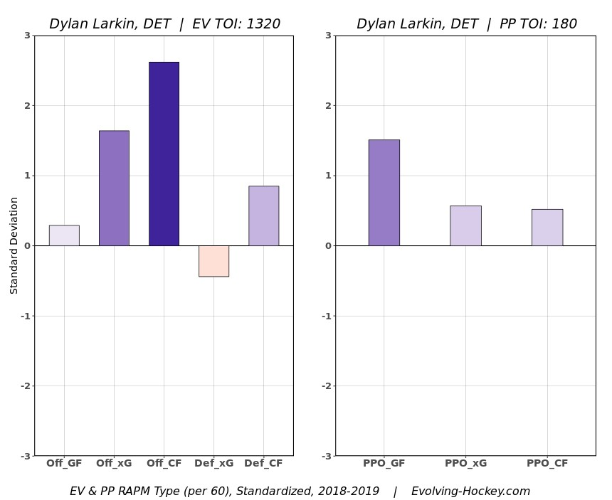 Wings Nation 2018-19 Player Review: Dylan Larkin