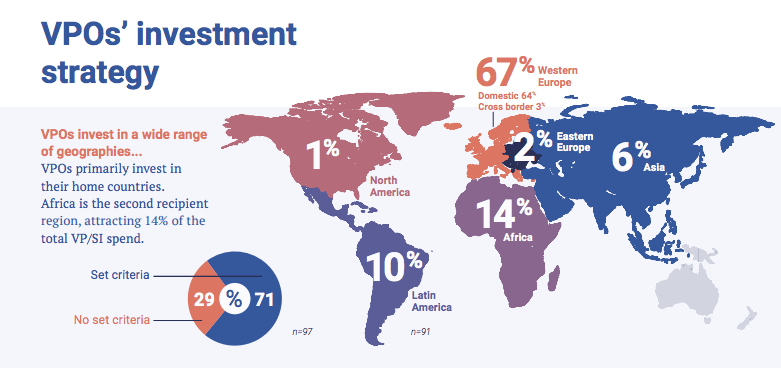 The State of Venture Philanthropy and Social Investment (VP/SI) in Europe