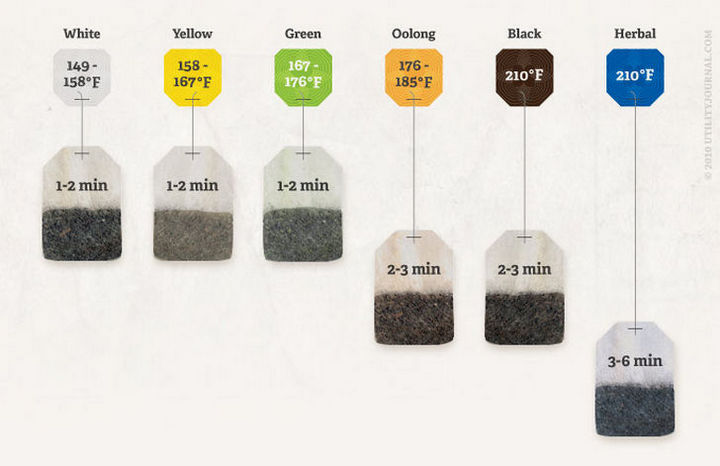 15 Kitchen Cheat Sheets - How to perfectly brew tea.