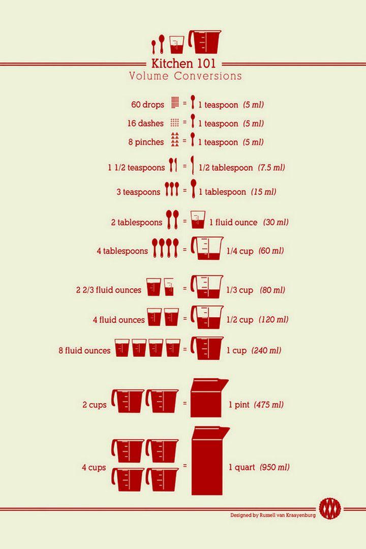 15 Kitchen Cheat Sheets - Kitchen volume conversions.