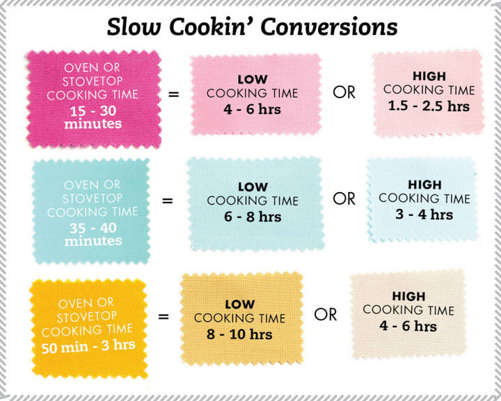 15 Kitchen Cheat Sheets - Slow cookin' conversions.