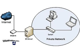 How To Share An Internet Connection With Others In A Few Simple Steps