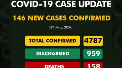 Photo of 146 New Cases Of COVID-19 Recorded In Nigeria Total Case Of 4,787