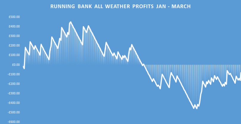 all weather profits running bank