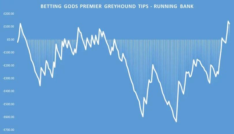 premier greyhound tips running bank