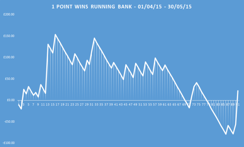 1 point wins running bank
