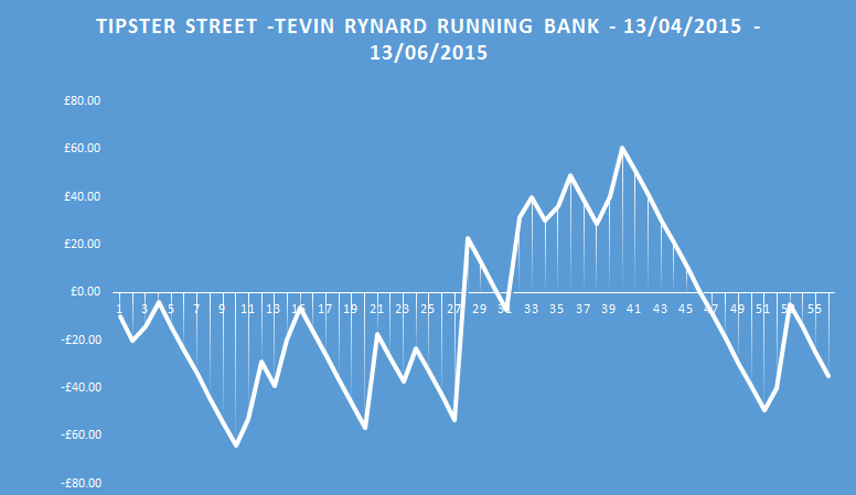 tevin rynard running bank