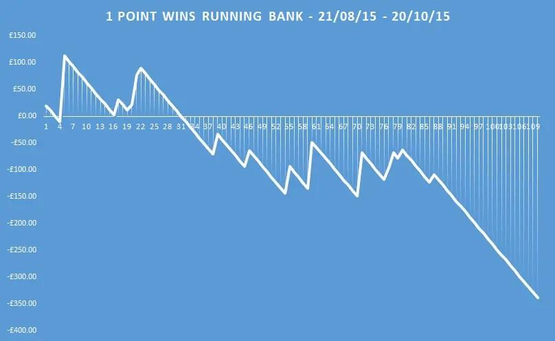 1 point wins running bank