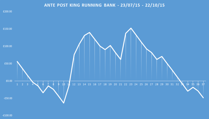 ante post king running bank