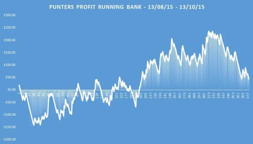 punters profits running bank