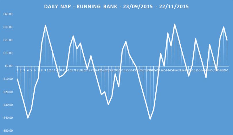 daily nap running bank