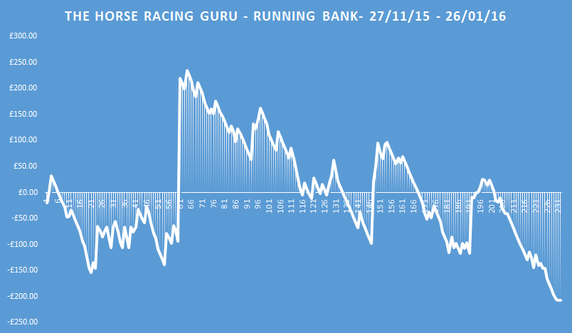 The Horse Racing Guru Running Bank
