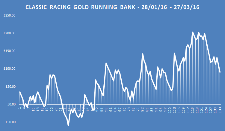classic racing gold running bank