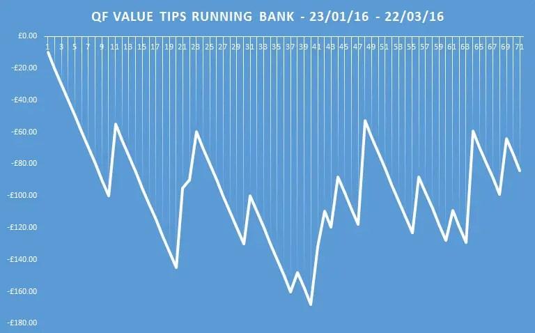 qf value tips running bank