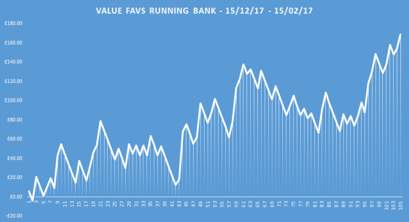 value favs running bank