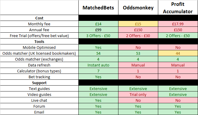 matched bets comparison