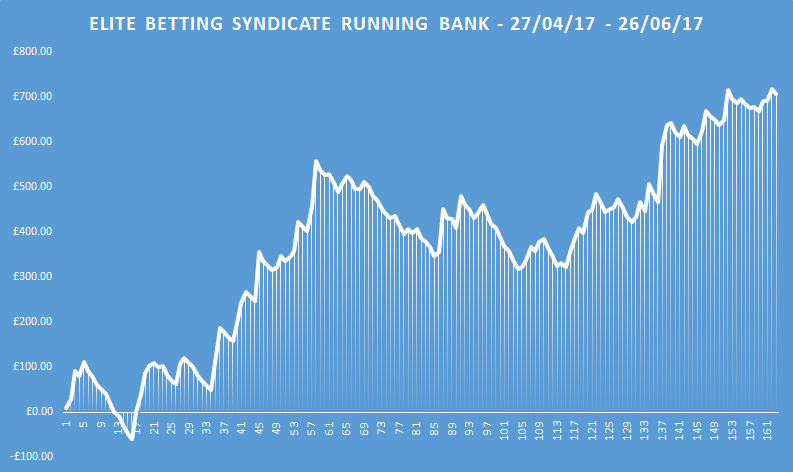 elite betting syndicate running bank