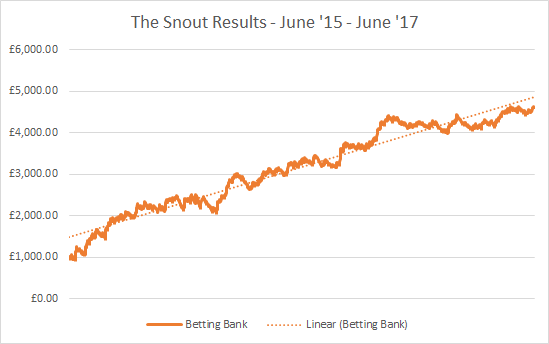 the snout long term results