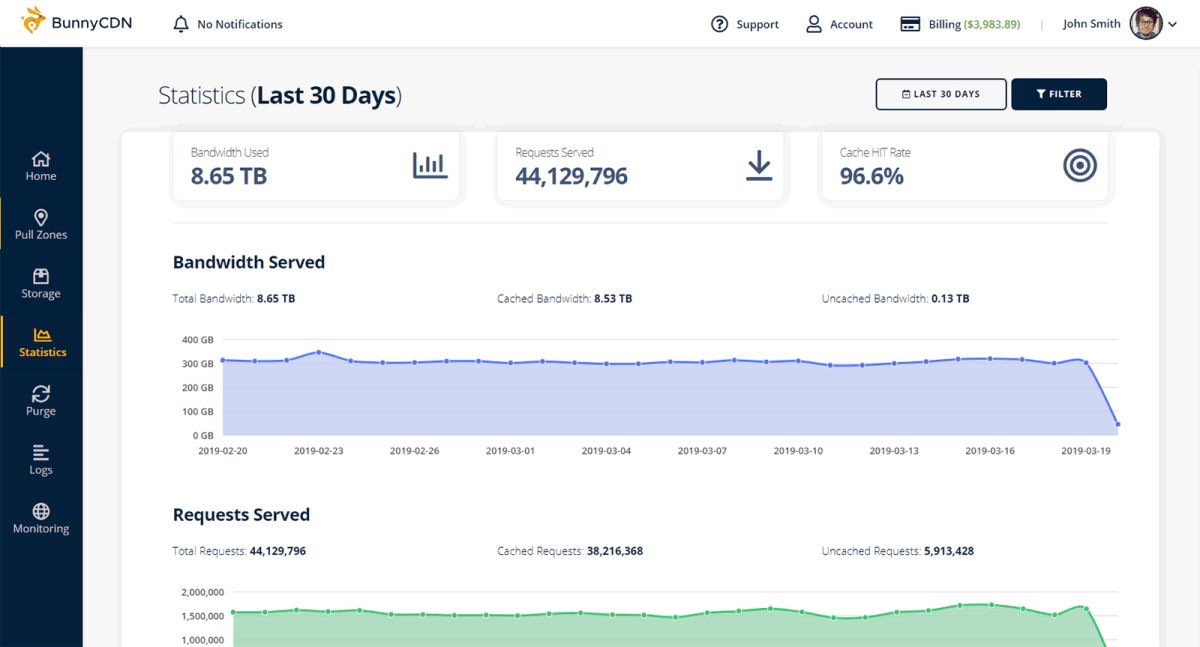 BunnyCDN Statistics