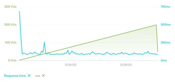 HostGator Load Impact Results
