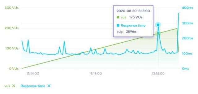 HostGator WordPress Hosting Load Impact Results