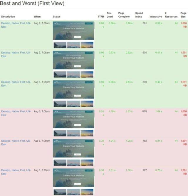 Pressidium best and worst webpagetest results