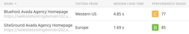 Pingdom Bluehost vs SiteGround Avada Results Summary
