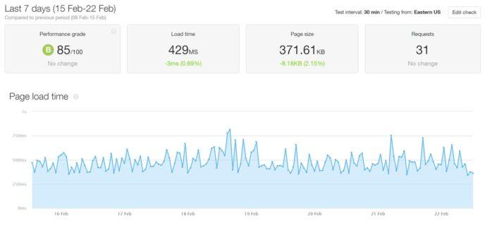 WordPress.com Pingdom Speed Test Results