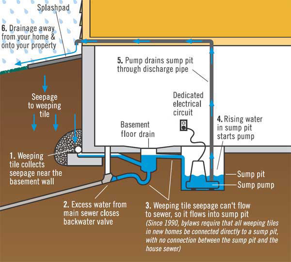 sump pit drainage systems residential